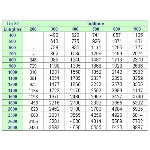 Radiatoare (Calorifere) Korado 22-600/2600