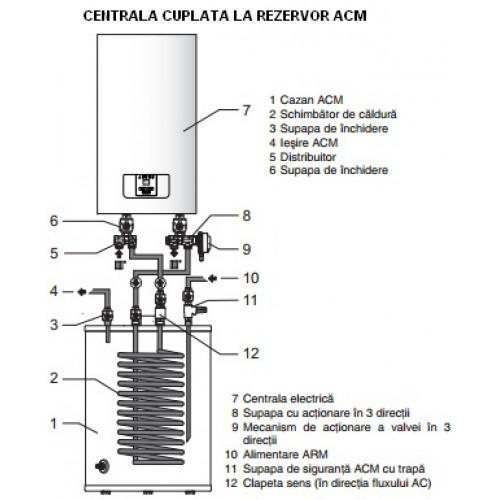Centrala electrica Protherm Ray24K